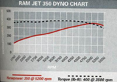 GM-350-350-EFI Ram Jet Crate Motor Wiring Diagram on